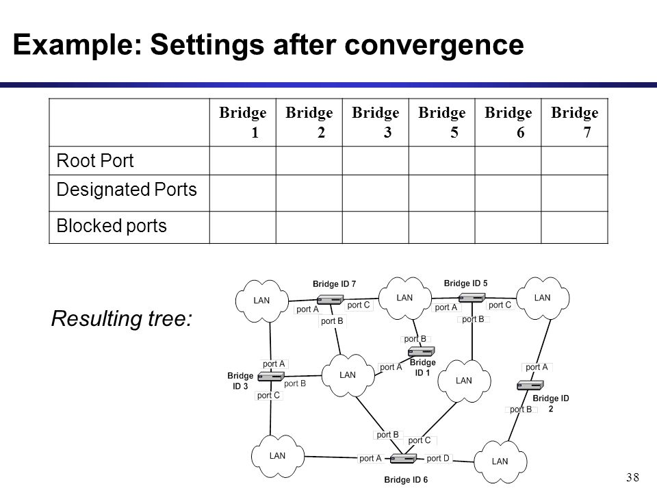 38 Example: Settings after convergence Bridge 1 Bridge 2 Bridge 3 Bridge 5 Bridge 6 Bridge 7 Root Port Designated Ports Blocked ports Resulting tree: