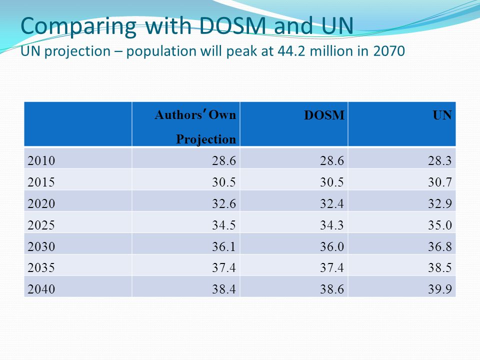 Comparing with DOSM and UN UN projection – population will peak at 44.2 million in 2070 Authors' Own Projection DOSMUN