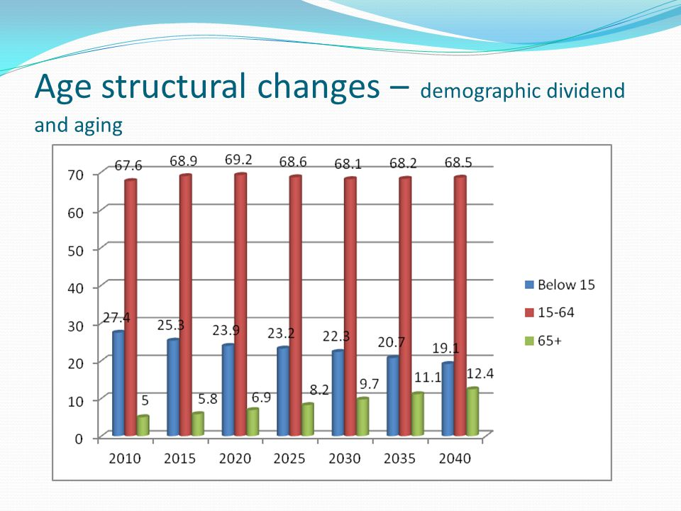 Age structural changes – demographic dividend and aging