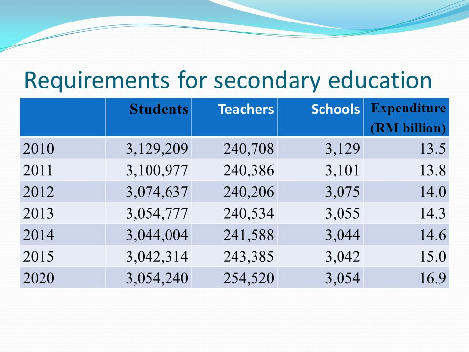 Requirements for secondary education Students TeachersSchools Expenditure (RM billion) 20103,129,209240,7083, ,100,977240,3863, ,074,637240,2063, ,054,777240,5343, ,044,004241,5883, ,042,314243,3853, ,054,240254,5203,