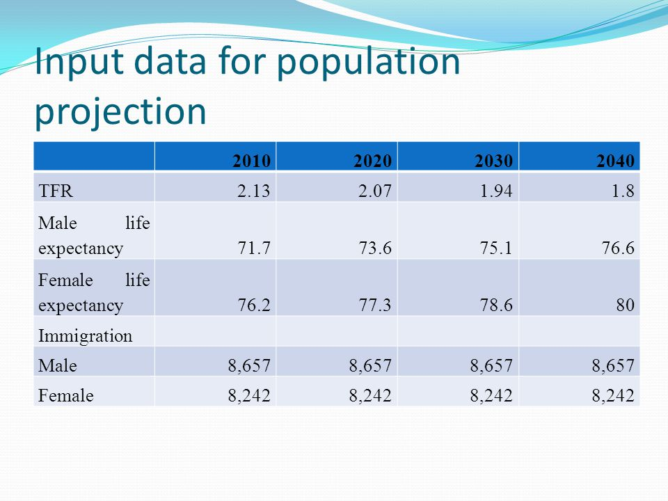 Input data for population projection TFR Male life expectancy Female life expectancy Immigration Male8,657 Female8,242
