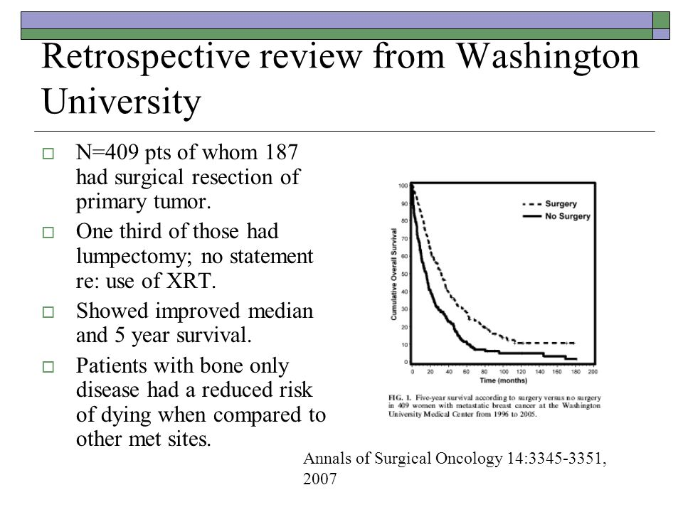 Retrospective review from Washington University  N=409 pts of whom 187 had surgical resection of primary tumor.