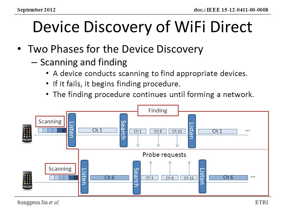 Sunggeun Jin et al.ETRI September 2012doc.: IEEE Device Discovery of WiFi Direct Two Phases for the Device Discovery – Scanning and finding A device conducts scanning to find appropriate devices.