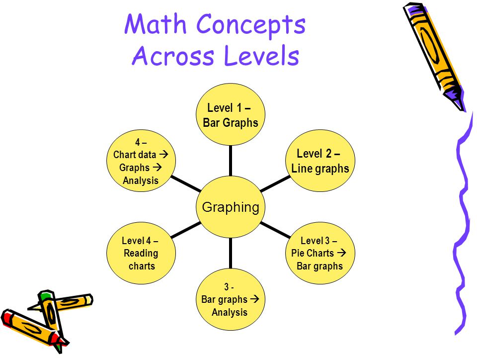 Developing the Curriculum –Level 1 introduces the concept of graphs »Exposure to visuals »Creating simple bar graphs ex: # of students from each country »How to read and understand graphs –Level 2 continues exposure to bar graphs and introduces other types of graphs such as line graphs or pie charts.