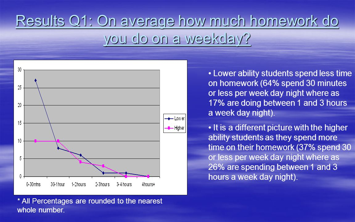 How much homework do you on average?