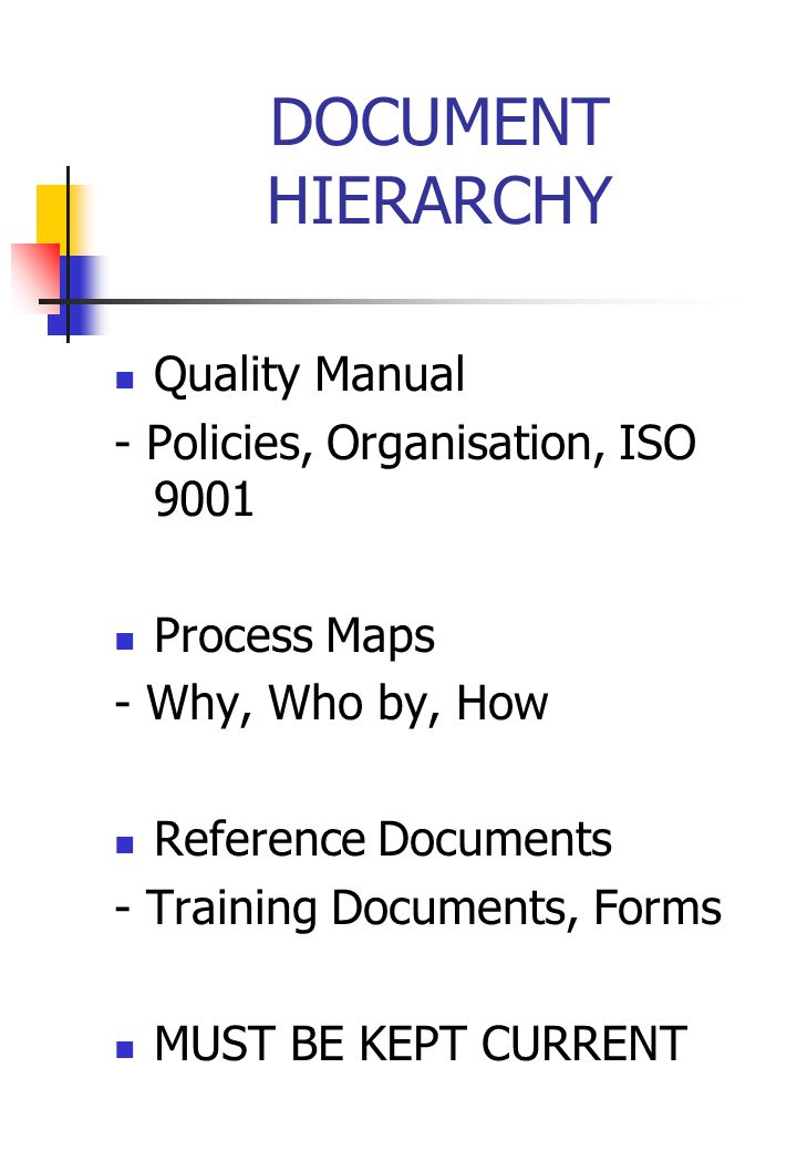 DOCUMENT HIERARCHY Quality Manual - Policies, Organisation, ISO 9001 Process Maps - Why, Who by, How Reference Documents - Training Documents, Forms MUST BE KEPT CURRENT
