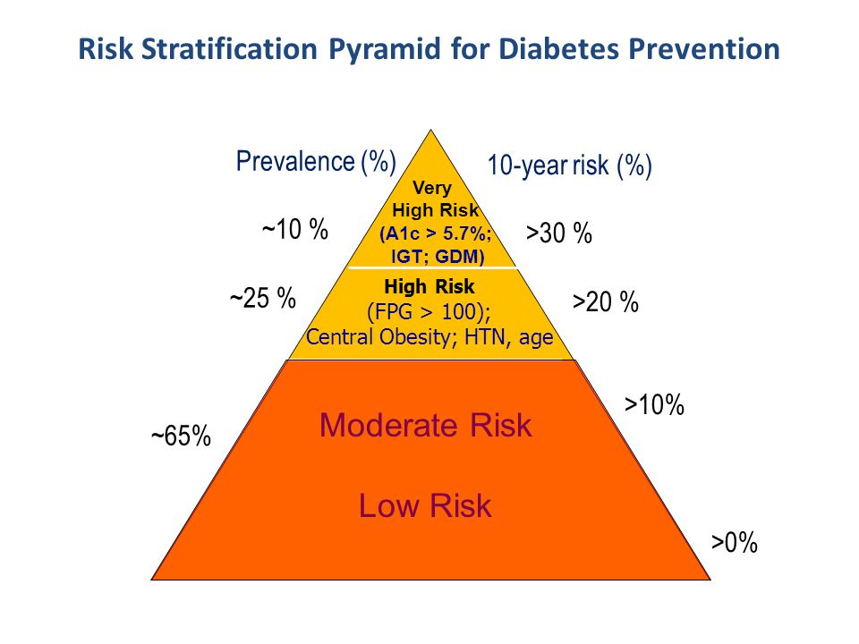 Very High Risk (A1c > 5.7%; IGT; GDM) Moderate Risk Low Risk High Risk (FPG > 100); Central Obesity; HTN, age Risk Stratification Pyramid for Diabetes Prevention 10-year risk (%) >30 % >20 % >10% >0% Prevalence (%) ~10 % ~25 % ~65%