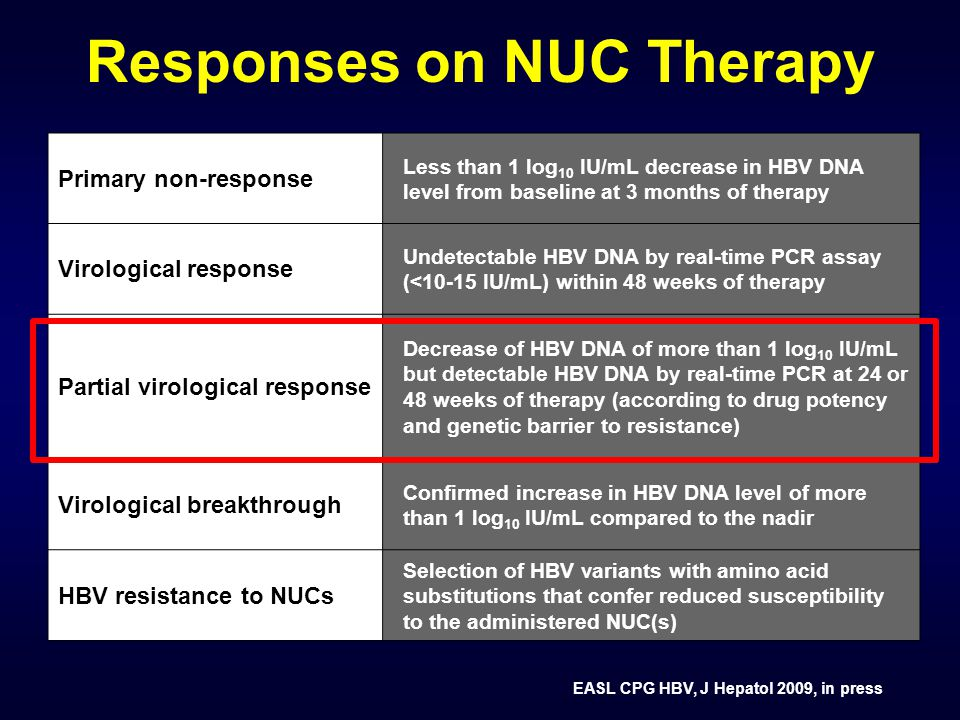 Responses on NUC Therapy Primary non-response Less than 1 log 10 IU/mL decrease in HBV DNA level from baseline at 3 months of therapy Virological response Undetectable HBV DNA by real-time PCR assay (<10-15 IU/mL) within 48 weeks of therapy Partial virological response Decrease of HBV DNA of more than 1 log 10 IU/mL but detectable HBV DNA by real-time PCR at 24 or 48 weeks of therapy (according to drug potency and genetic barrier to resistance) Virological breakthrough Confirmed increase in HBV DNA level of more than 1 log 10 IU/mL compared to the nadir HBV resistance to NUCs Selection of HBV variants with amino acid substitutions that confer reduced susceptibility to the administered NUC(s) EASL CPG HBV, J Hepatol 2009, in press