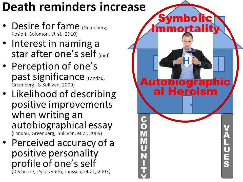 Desire for fame (Greenberg, Kosloff, Solomon, et al., 2010) Interest in naming a star after one's self (ibid) Perception of one's past significance (Landau, Greenberg, & Sullivan, 2009) Likelihood of describing positive improvements when writing an autobiographical essay (Landau, Greenberg, Sullivan, et al, 2009) Perceived accuracy of a positive personality profile of one's self (Dechesne, Pyszczynski, Janssen, et al., 2003) Death reminders increase Autobiographic al Heroism Symbolic Immortality COMMUNITYCOMMUNITY VALUESVALUES H