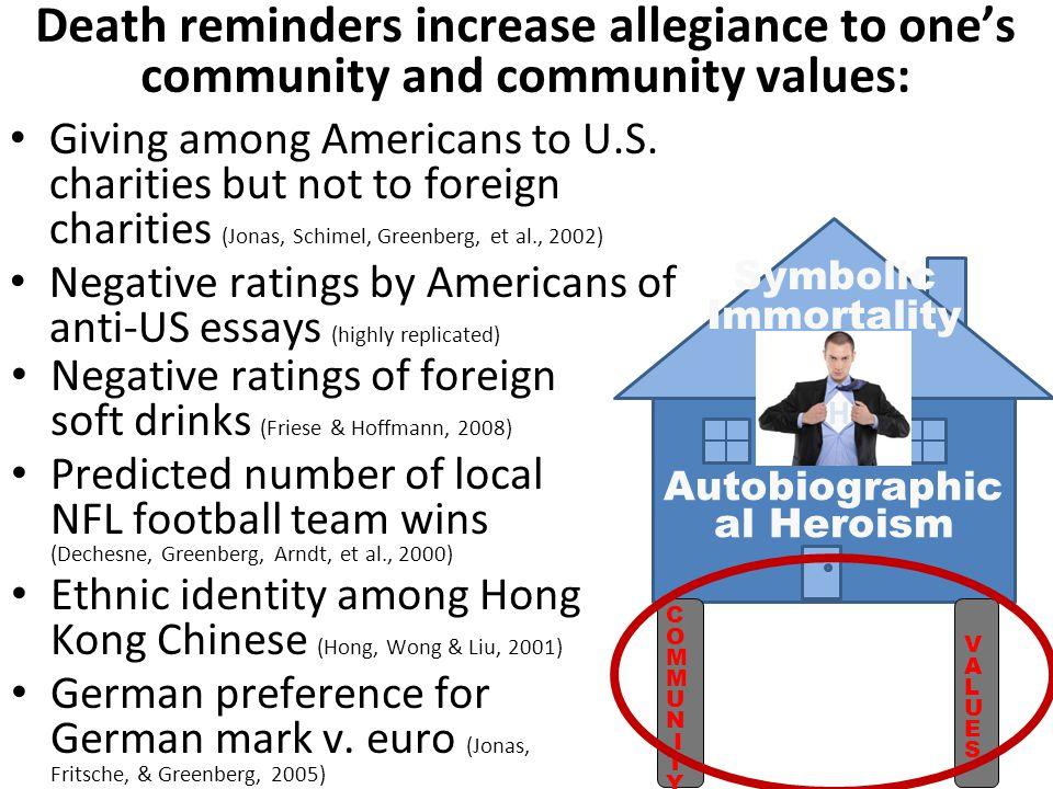 Giving among Americans to U.S.