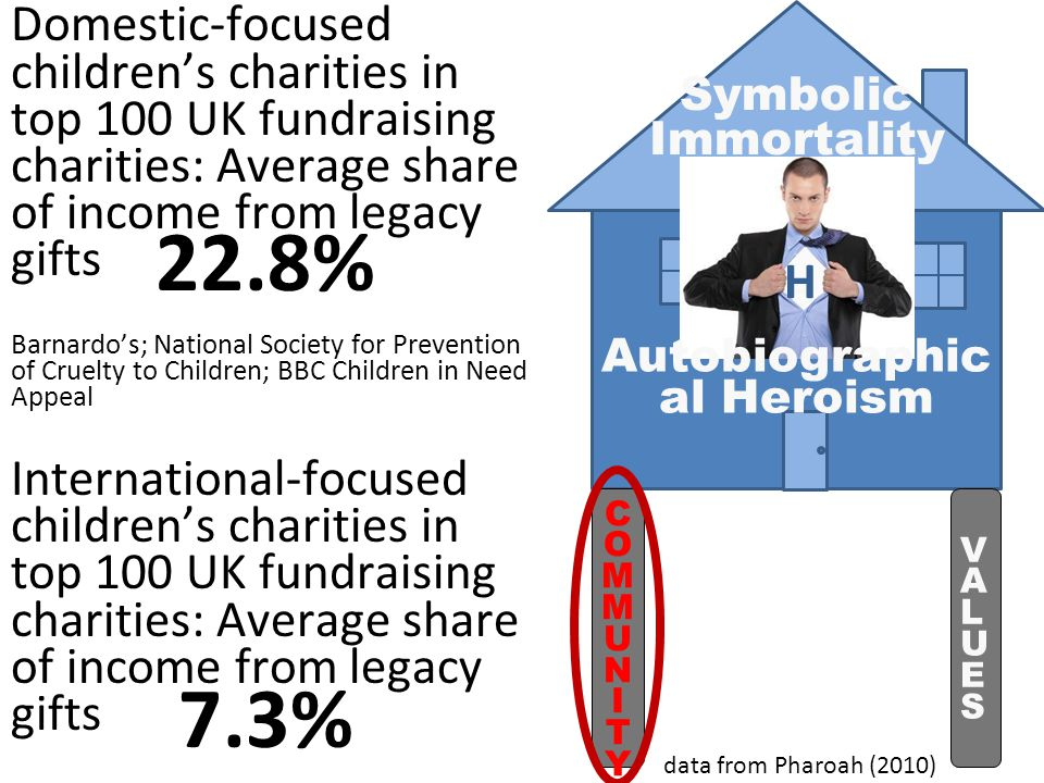 data from Pharoah (2010) Domestic-focused children's charities in top 100 UK fundraising charities: Average share of income from legacy gifts Barnardo's; National Society for Prevention of Cruelty to Children; BBC Children in Need Appeal International-focused children's charities in top 100 UK fundraising charities: Average share of income from legacy gifts Save the Children; Compassion UK Christian Child Development 22.8% 7.3% Symbolic Immortality COMMUNITYCOMMUNITY VALUESVALUES Autobiographic al Heroism H