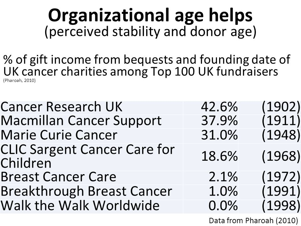 Organizational age helps (perceived stability and donor age) % of gift income from bequests and founding date of UK cancer charities among Top 100 UK fundraisers (Pharoah, 2010) Data from Pharoah (2010) Cancer Research UK42.6%(1902) Macmillan Cancer Support37.9%(1911) Marie Curie Cancer31.0%(1948) CLIC Sargent Cancer Care for Children 18.6%(1968) Breast Cancer Care2.1%(1972) Breakthrough Breast Cancer1.0%(1991) Walk the Walk Worldwide0.0%(1998)