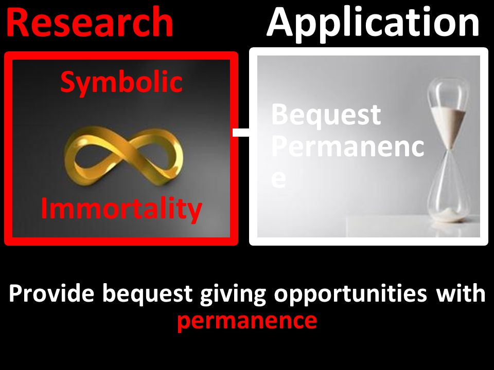 Research Application Symbolic Immortality Bequest Permanenc e Provide bequest giving opportunities with permanence