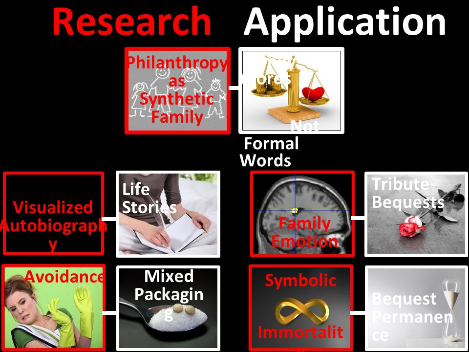 ResearchApplication s Visualized Autobiograph y Family Emotion Avoidance Symbolic Immortalit y Life Stories Mixed Packagin g Tribute Bequests Bequest Permanen ce Philanthropy as Synthetic Family Family Words Not Formal Words