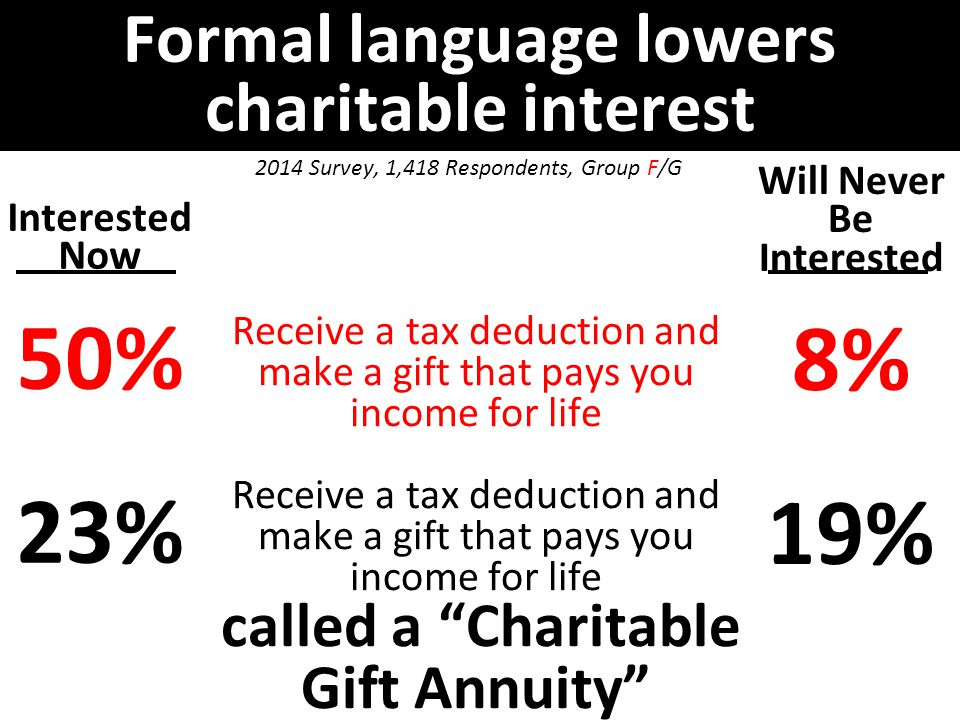 Formal language lowers charitable interest Interested Now 50% 23% Will Never Be Interested 8% 19% 2014 Survey, 1,418 Respondents, Group F/G Receive a tax deduction and make a gift that pays you income for life called a Charitable Gift Annuity