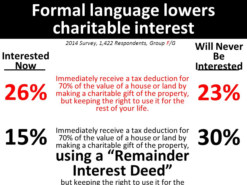 Formal language lowers charitable interest Interested Now 26% 15% Will Never Be Interested 23% 30% 2014 Survey, 1,422 Respondents, Group F/G Immediately receive a tax deduction for 70% of the value of a house or land by making a charitable gift of the property, but keeping the right to use it for the rest of your life.