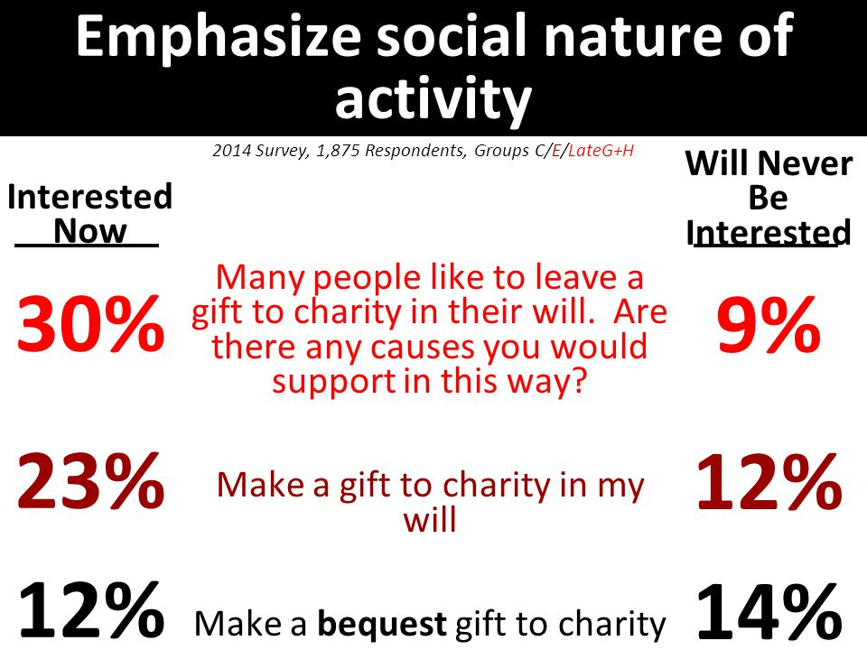 Emphasize social nature of activity Interested Now 30% 23% 12% Will Never Be Interested 9% 12% 14% 2014 Survey, 1,875 Respondents, Groups C/E/LateG+H Many people like to leave a gift to charity in their will.