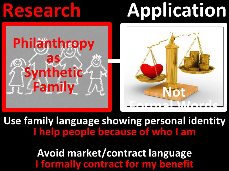 Application Research Philanthropy as Synthetic Family Use family language showing personal identity I help people because of who I am Avoid market/contract language I formally contract for my benefit Family Words Not Formal Words