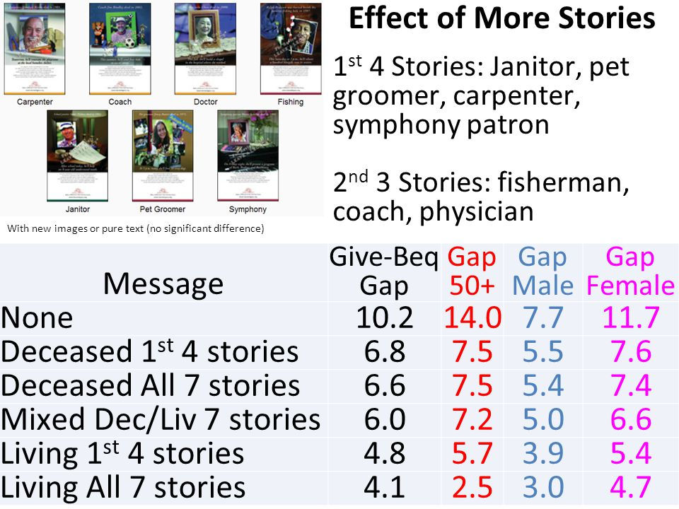 With new images or pure text (no significant difference) Effect of More Stories 1 st 4 Stories: Janitor, pet groomer, carpenter, symphony patron 2 nd 3 Stories: fisherman, coach, physician Message Give-Beq Gap Gap 50+ Gap Male Gap Female None Deceased 1 st 4 stories Deceased All 7 stories Mixed Dec/Liv 7 stories Living 1 st 4 stories Living All 7 stories