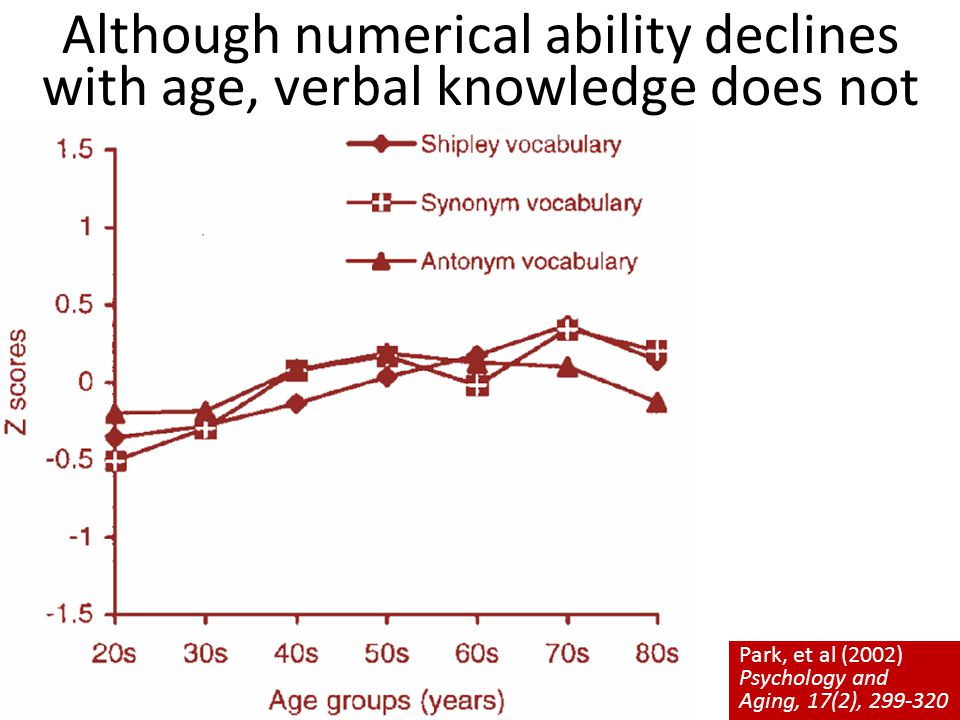 Although numerical ability declines with age, verbal knowledge does not Park, et al (2002) Psychology and Aging, 17(2),