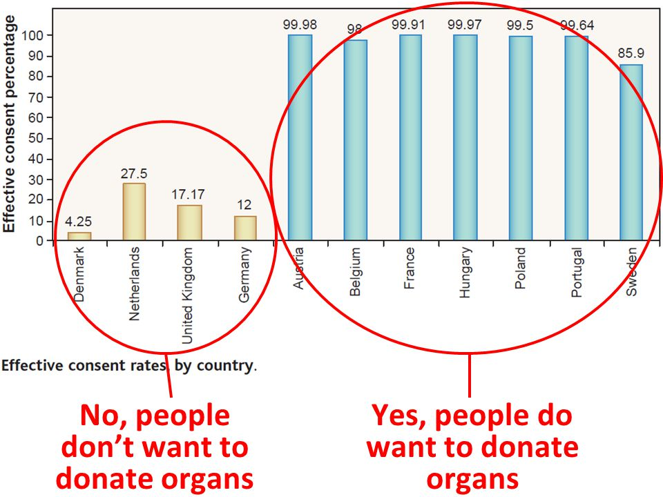 Yes, people do want to donate organs No, people don't want to donate organs