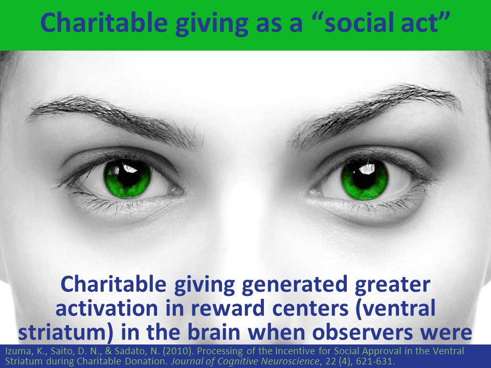 Charitable giving as a social act Charitable giving generated greater activation in reward centers (ventral striatum) in the brain when observers were present Izuma, K., Saito, D.