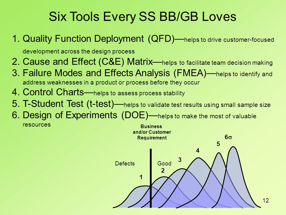 12 Six Tools Every SS BB/GB Loves 1.Quality Function Deployment (QFD)— helps to drive customer-focused development across the design process 2.Cause and Effect (C&E) Matrix— helps to facilitate team decision making 3.Failure Modes and Effects Analysis (FMEA)— helps to identify and address weaknesses in a product or process before they occur 4.Control Charts— helps to assess process stability 5.T-Student Test (t-test)— helps to validate test results using small sample size 6.Design of Experiments (DOE)— helps to make the most of valuable resources Business and/or Customer Requirement 6 DefectsGood