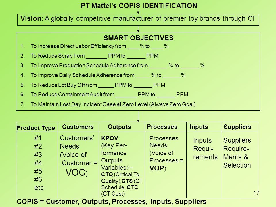 17 PT Mattel's COPIS IDENTIFICATION Vision: A globally competitive manufacturer of premier toy brands through CI SMART OBJECTIVES 1.To Increase Direct Labor Efficiency from ____% to ____% 2.To Reduce Scrap from _______ PPM to ______ PPM 3.To Improve Production Schedule Adherence from ______ % to ______ % 4.To Improve Daily Schedule Adherence from _____% to ______% 5.To Reduce Lot Buy Off from _____ PPM to ______ PPM 6.To Reduce Containment Audit from _______ PPM to ______ PPM 7.To Maintain Lost Day Incident Case at Zero Level (Always Zero Goal) Product Type Customers Outputs Processes Inputs Suppliers #1 #2 #3 #4 #5 #6 etc Customers' Needs (Voice of Customer = VOC ) KPOV (Key Per- formance Outputs Variables) – CTQ (Critical To Quality),CTS (CT Schedule, CTC (CT Cost) Processes Needs (Voice of Processes = VOP ) Inputs Requi- rements Suppliers Require- Ments & Selection COPIS = Customer, Outputs, Processes, Inputs, Suppliers
