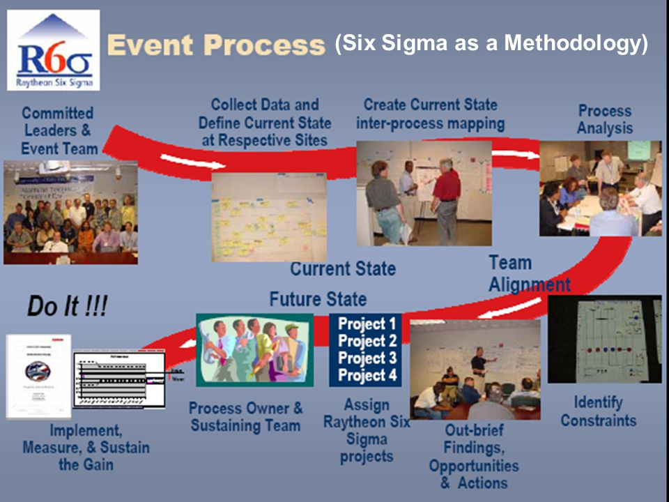 7 (Six Sigma as a Methodology)