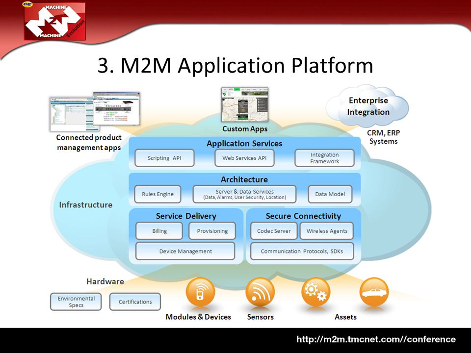 3. M2M Application Platform