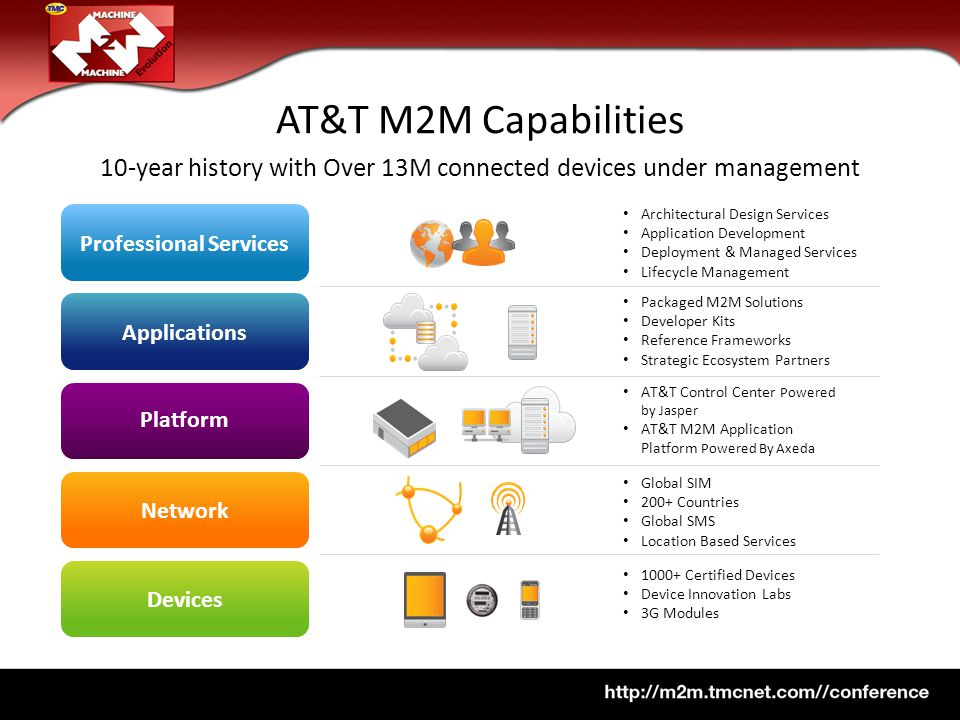 AT&T M2M Capabilities 10-year history with Over 13M connected devices under management Architectural Design Services Application Development Deployment & Managed Services Lifecycle Management Packaged M2M Solutions Developer Kits Reference Frameworks Strategic Ecosystem Partners AT&T Control Center Powered by Jasper AT&T M2M Application Platform Powered By Axeda Global SIM 200+ Countries Global SMS Location Based Services Certified Devices Device Innovation Labs 3G Modules Professional Services Devices Applications Platform Network