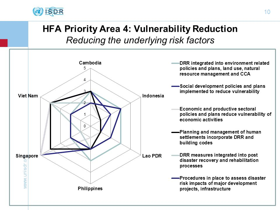 10 HFA Priority Area 4: Vulnerability Reduction Reducing the underlying risk factors
