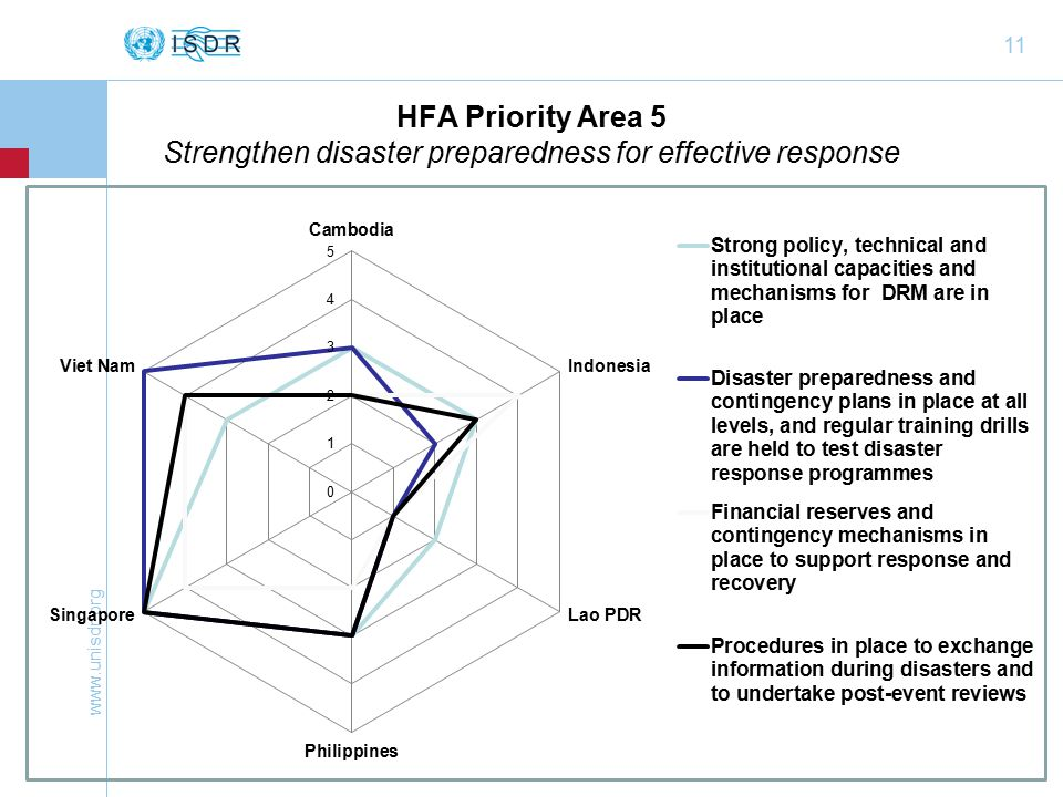 11 HFA Priority Area 5 Strengthen disaster preparedness for effective response