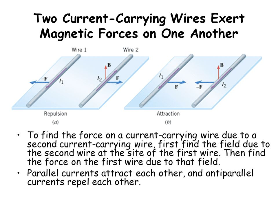 Two Current-Carrying Wires Exert Magnetic Forces on One Another To find the force on a current-carrying wire due to a second current-carrying wire, first find the field due to the second wire at the site of the first wire.