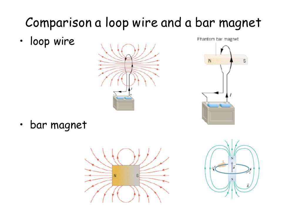 Comparison a loop wire and a bar magnet loop wire bar magnet