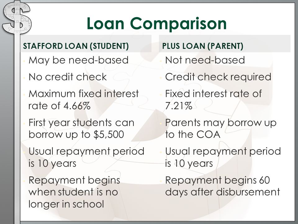 STAFFORD LOAN (STUDENT) May be need-based No credit check Maximum fixed interest rate of 4.66% First year students can borrow up to $5,500 Usual repayment period is 10 years Repayment begins when student is no longer in school Not need-based Credit check required Fixed interest rate of 7.21% Parents may borrow up to the COA Usual repayment period is 10 years Repayment begins 60 days after disbursement PLUS LOAN (PARENT) Loan Comparison