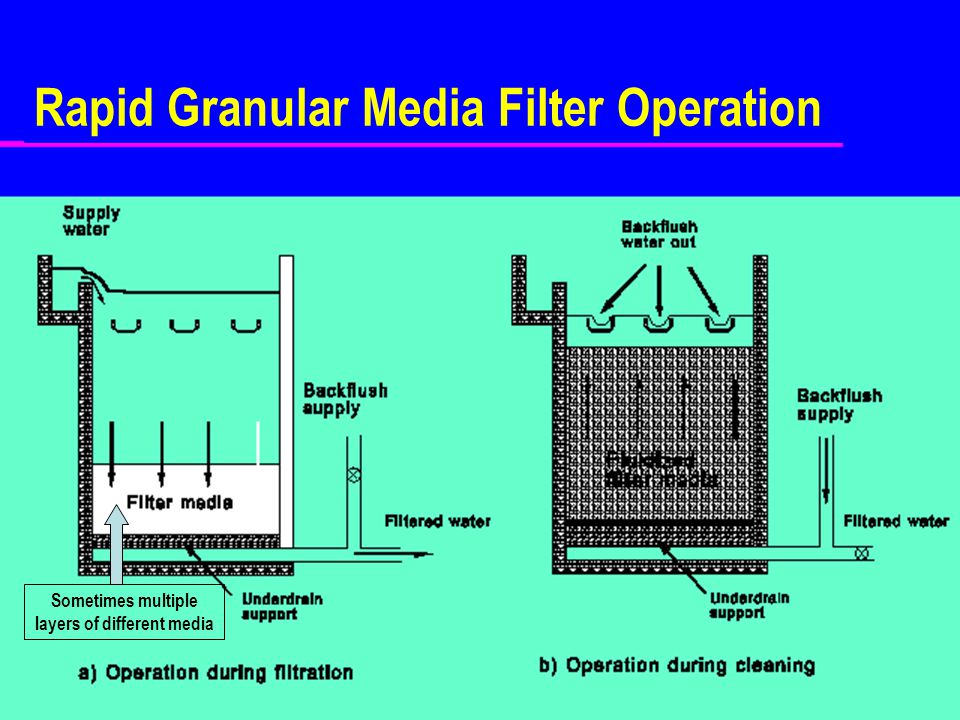 Rapid Granular Media Filter Operation Sometimes multiple layers of different media