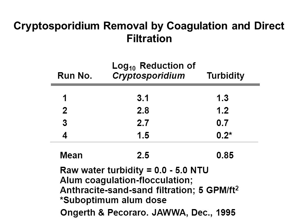 Cryptosporidium Removal by Coagulation and Direct Filtration Run No.