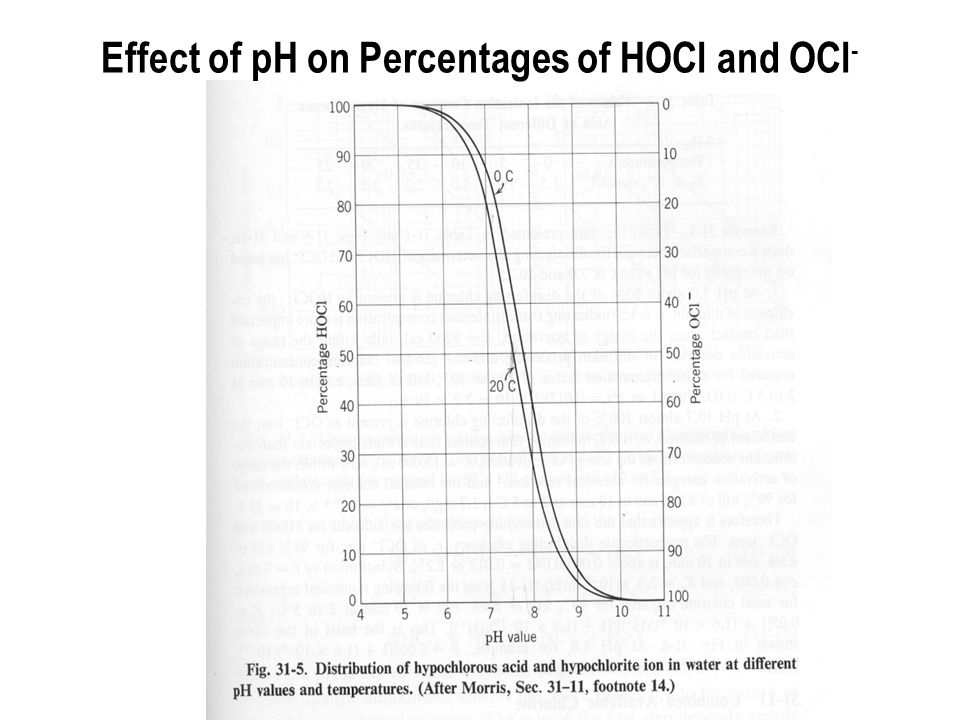 Effect of pH on Percentages of HOCl and OCl -