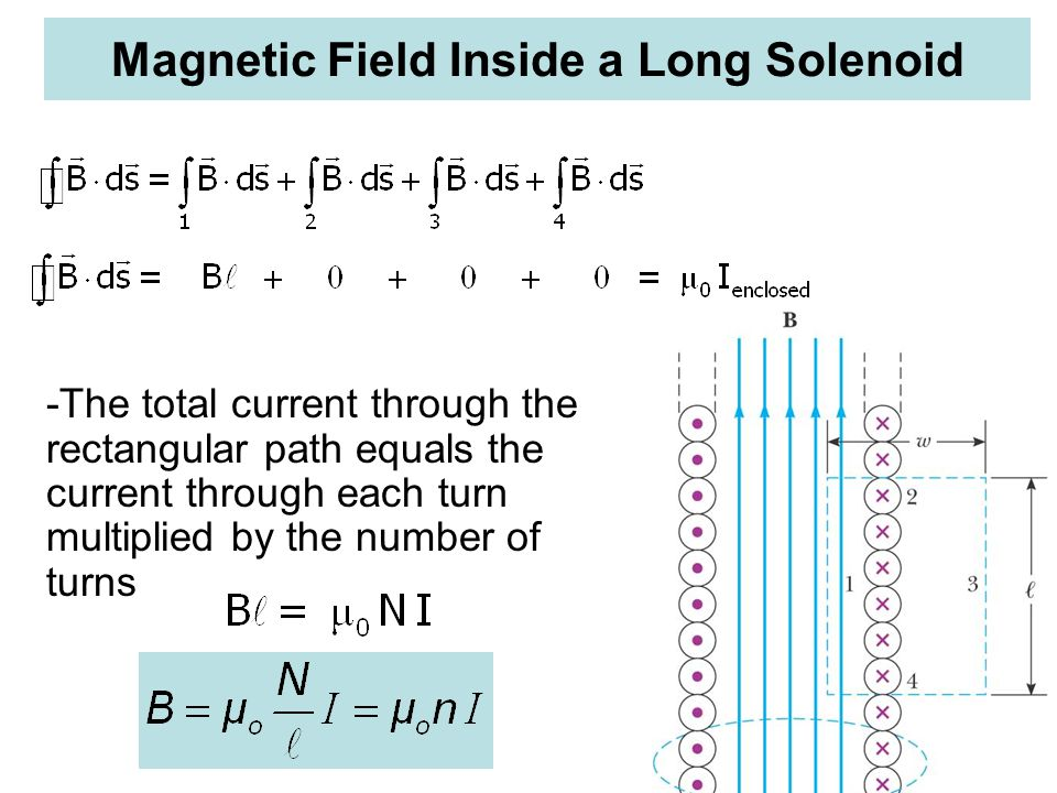 Magnetic Field Inside a Long Solenoid -The total current through the rectangular path equals the current through each turn multiplied by the number of turns