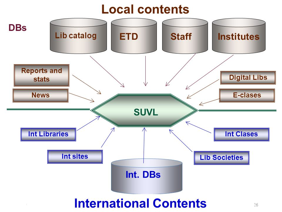 09/08/ Local contents ETDStaffInstitutes Lib catalog Digital Libs E-clases Reports and stats News SUVL Int.