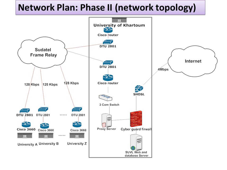 09/08/ Network Plan: Phase II (network topology)