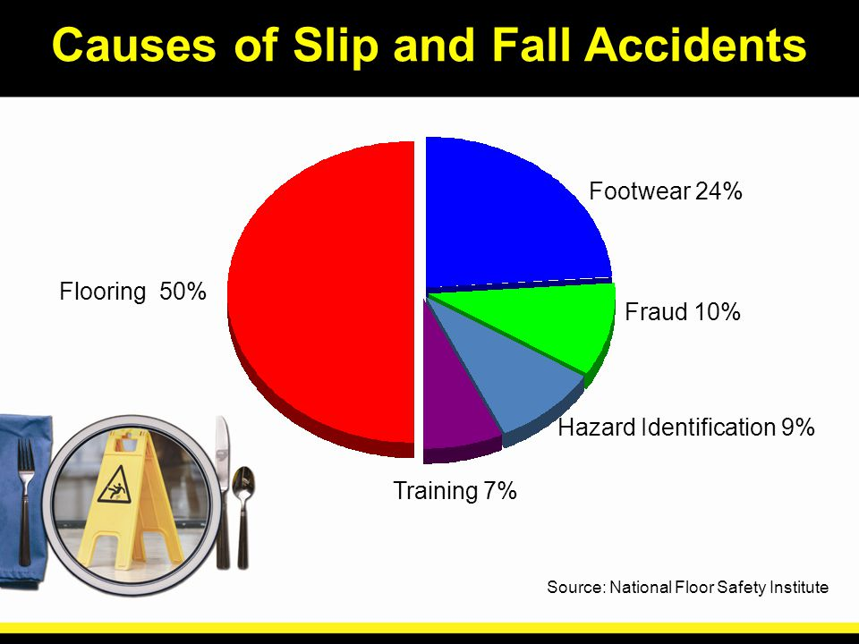 5 Flooring 50% Footwear 24% Fraud 10% Hazard Identification 9% Training 7%  Source: National Floor Safety Institute Causes Of Slip And Fall Accidents