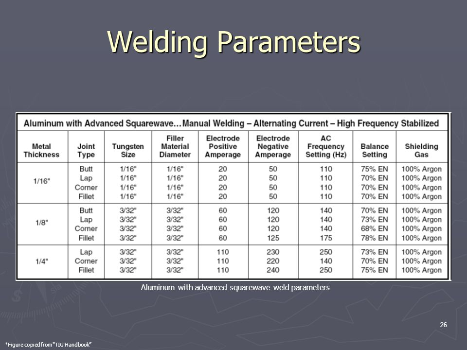 26 Welding Parameters Aluminum with advanced squarewave weld parameters *Figure copied from TIG Handbook