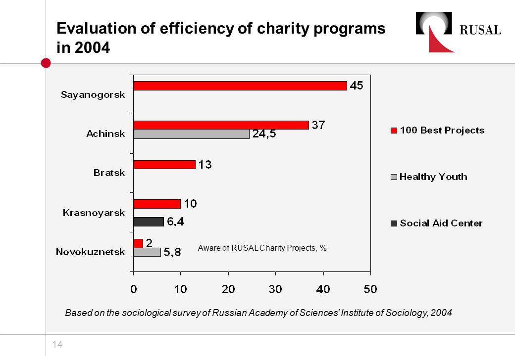 Superior 14 14 Aware Of RUSAL Charity Projects, % Based On The Sociological Survey  Of Russian Academy Of Sciencesu0027 Institute Of Sociology, 2004 Evaluation Of  ...