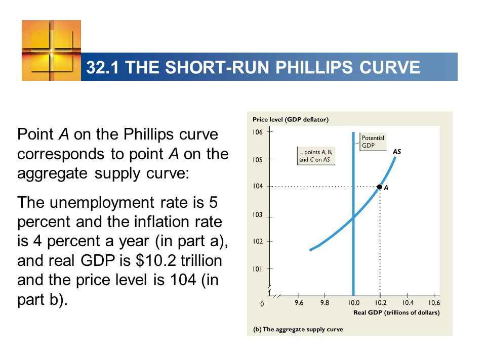 32.1 THE SHORT-RUN PHILLIPS CURVE Point A on the Phillips curve corresponds to point A on the aggregate supply curve: The unemployment rate is 5 percent and the inflation rate is 4 percent a year (in part a), and real GDP is $10.2 trillion and the price level is 104 (in part b).