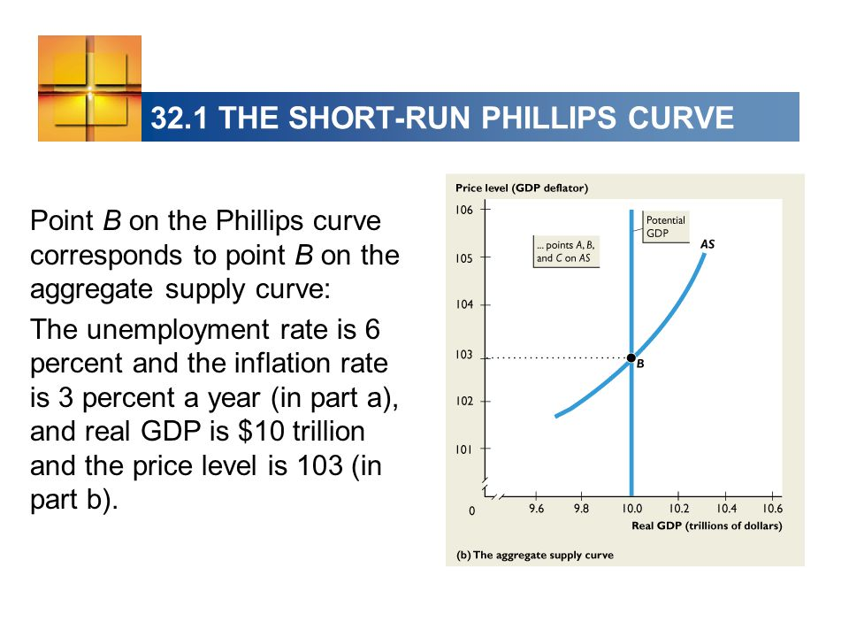 32.1 THE SHORT-RUN PHILLIPS CURVE Point B on the Phillips curve corresponds to point B on the aggregate supply curve: The unemployment rate is 6 percent and the inflation rate is 3 percent a year (in part a), and real GDP is $10 trillion and the price level is 103 (in part b).