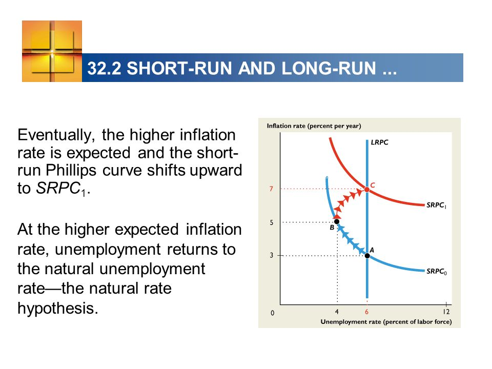 Eventually, the higher inflation rate is expected and the short- run Phillips curve shifts upward to SRPC 1.