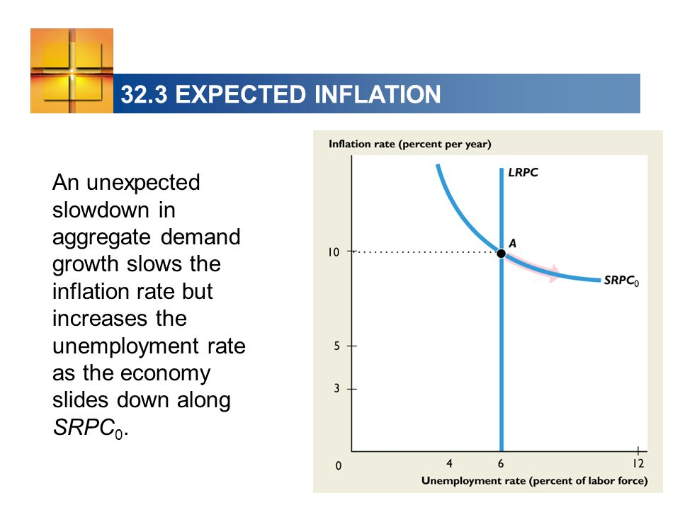 32.3 EXPECTED INFLATION An unexpected slowdown in aggregate demand growth slows the inflation rate but increases the unemployment rate as the economy slides down along SRPC 0.