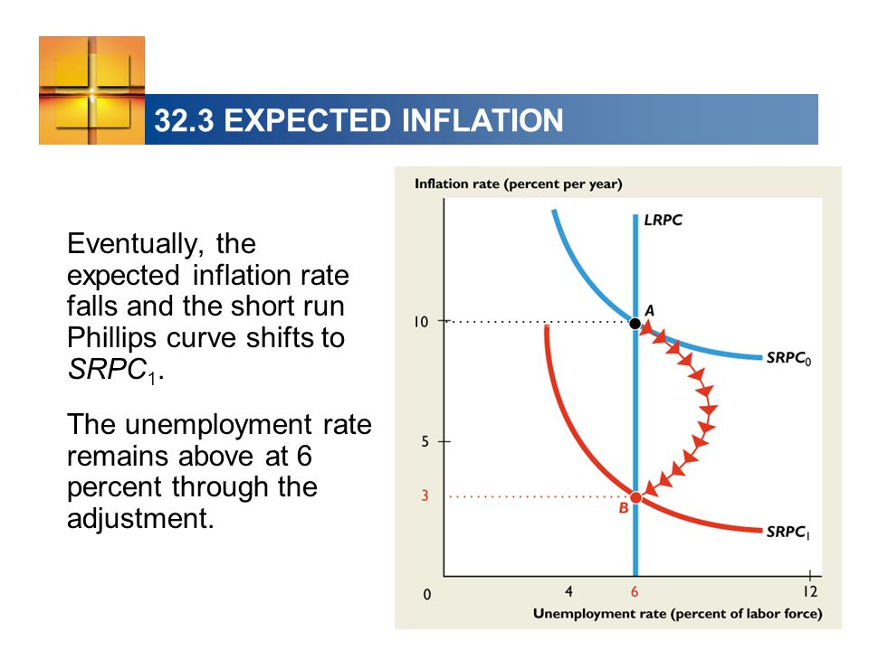 32.3 EXPECTED INFLATION Eventually, the expected inflation rate falls and the short run Phillips curve shifts to SRPC 1.